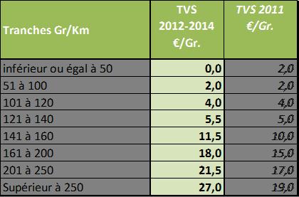 Barème TVS 2013-2014