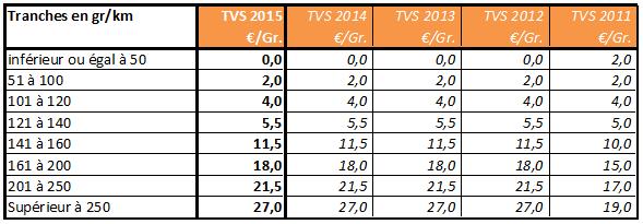 Barème TVS 2011 à 2015
