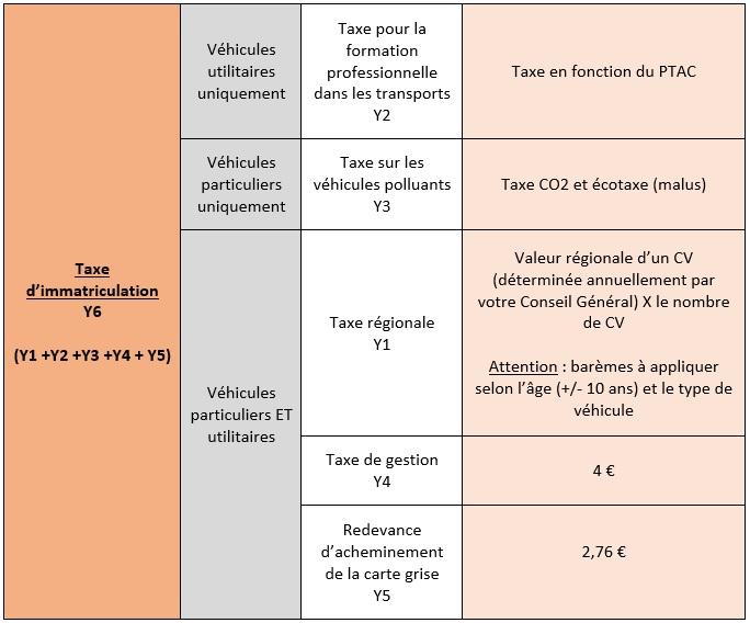 Calcul taxe d'immatriculation