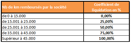 TVS coefficient liquidation véhicule salarié