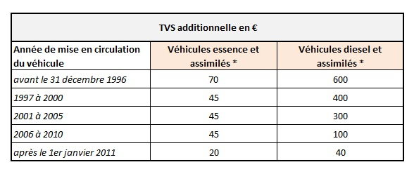 Barème TVS additionnelle 2016