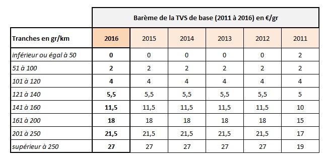 Barème TVS de base 2016