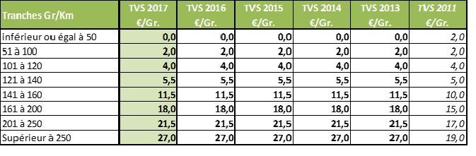 TVS 2017