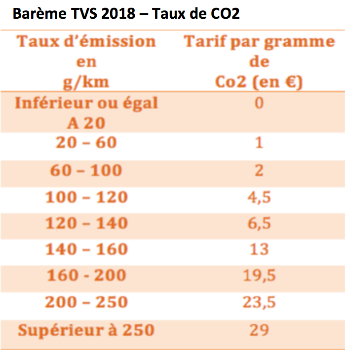 Barème tvs 2018
