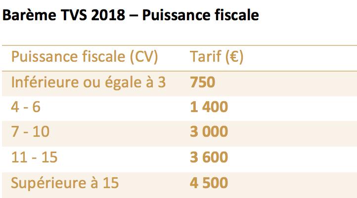 TVS 2018 - puissance fiscale