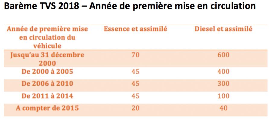TVS 2019 barème